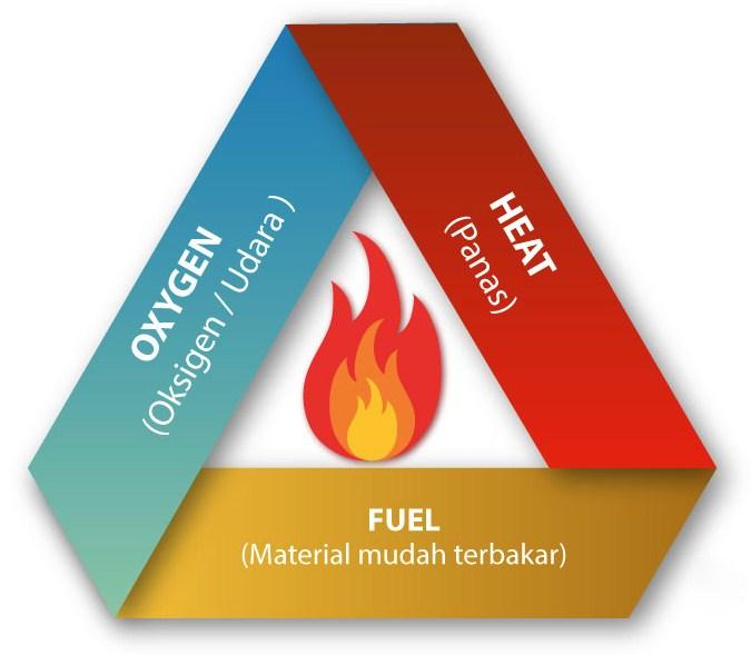 Segitiga Pembentuk Api