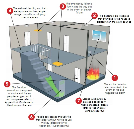 contoh fire alarm system dirumah