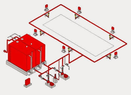 desain fire hydrant system